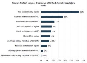 CapturaEBA 300x217 EBA desvela que un tercio de las FinTech opera sin control