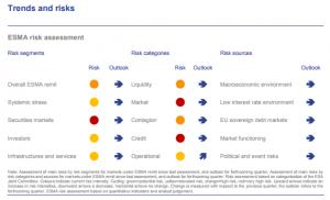 TRV 300x182 ESMA destaca el riesgo de la alta valoración de activos