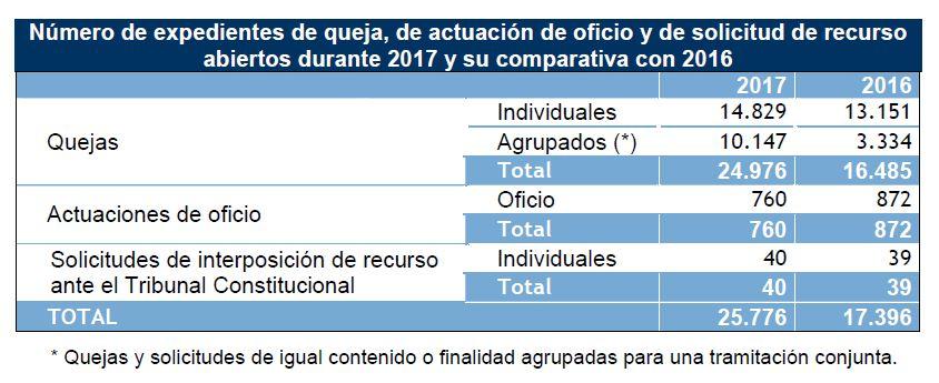 Informe 2017 Defensor del Pueblo Quejas Informe Anual 2017 del Defensor del Pueblo